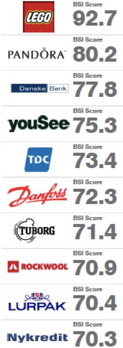 BSI Index Denmark